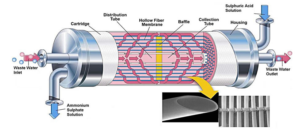 Enpureusa S Membrane Liquid Degassing And Gasification