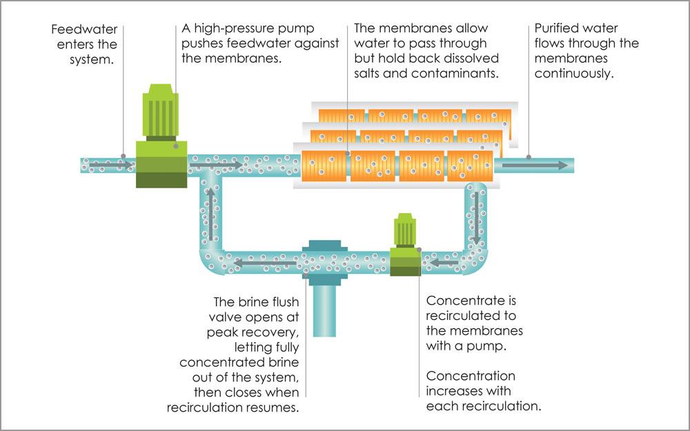 eNPureUSA's Reverse Osmosis Closed Circuit Desalination with ... on